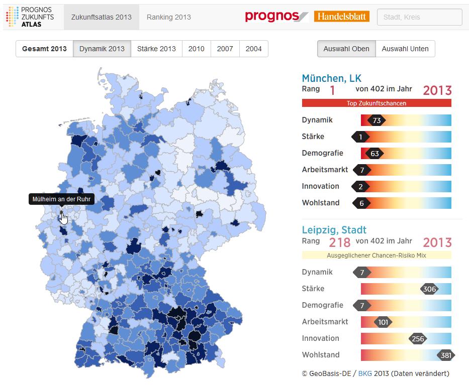 Dynamika rozwoju regionu Mülheim an der Ruhr