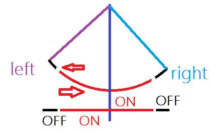 Rys.Przedstawia ruch wachadłowy uwzględniając bezwładność kołyski. W czarnych fragmentach ruchu silnik zostaje wyłączony, w czerwonej części napędza z całą mocą kołyskę do lewej lub prawej strony